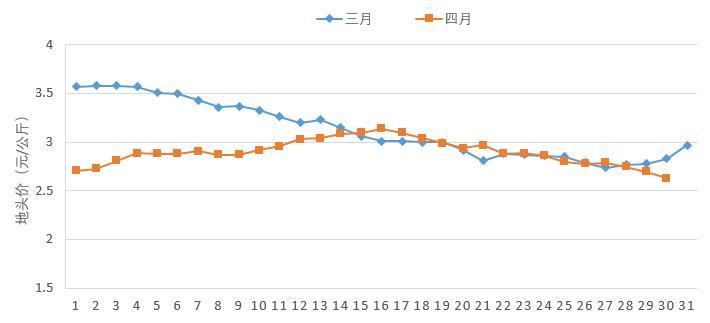 4月份蔬菜地头价同比下降   &nb